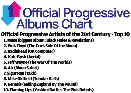 Official Prog Artists Of The 21st Century