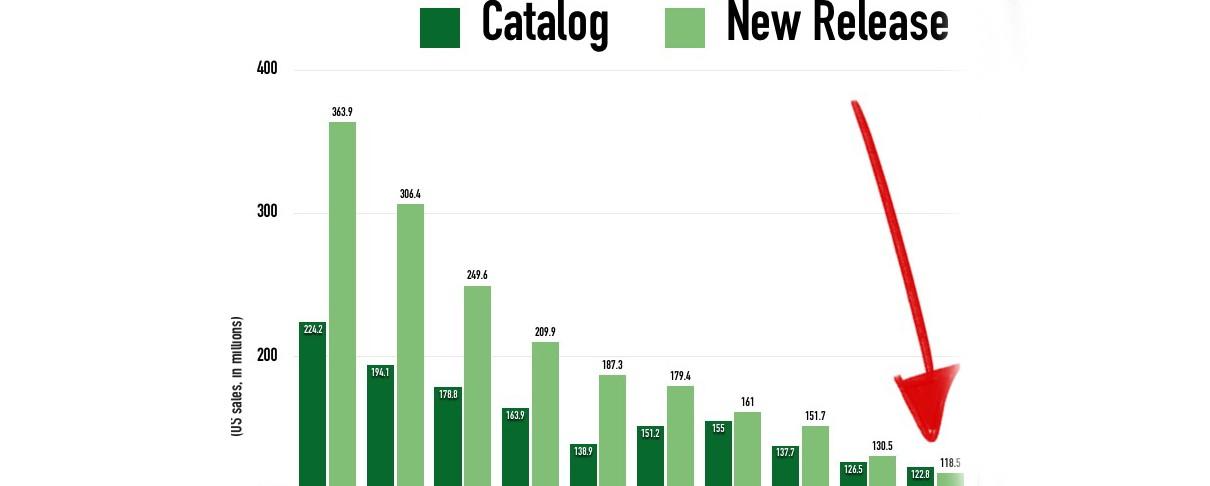 Για πρώτη χρονιά στην ιστορία, η παλιά μουσική πούλησε περισσότερο από την καινούργια