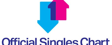 Τα εμπορικότερα single στο Ην. Βασίλειο για το 2012