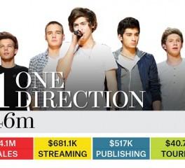 Οι One Direction στην κορυφή της ετήσιας λίστας των πιο «φραγκάτων» μουσικών του Billboard
